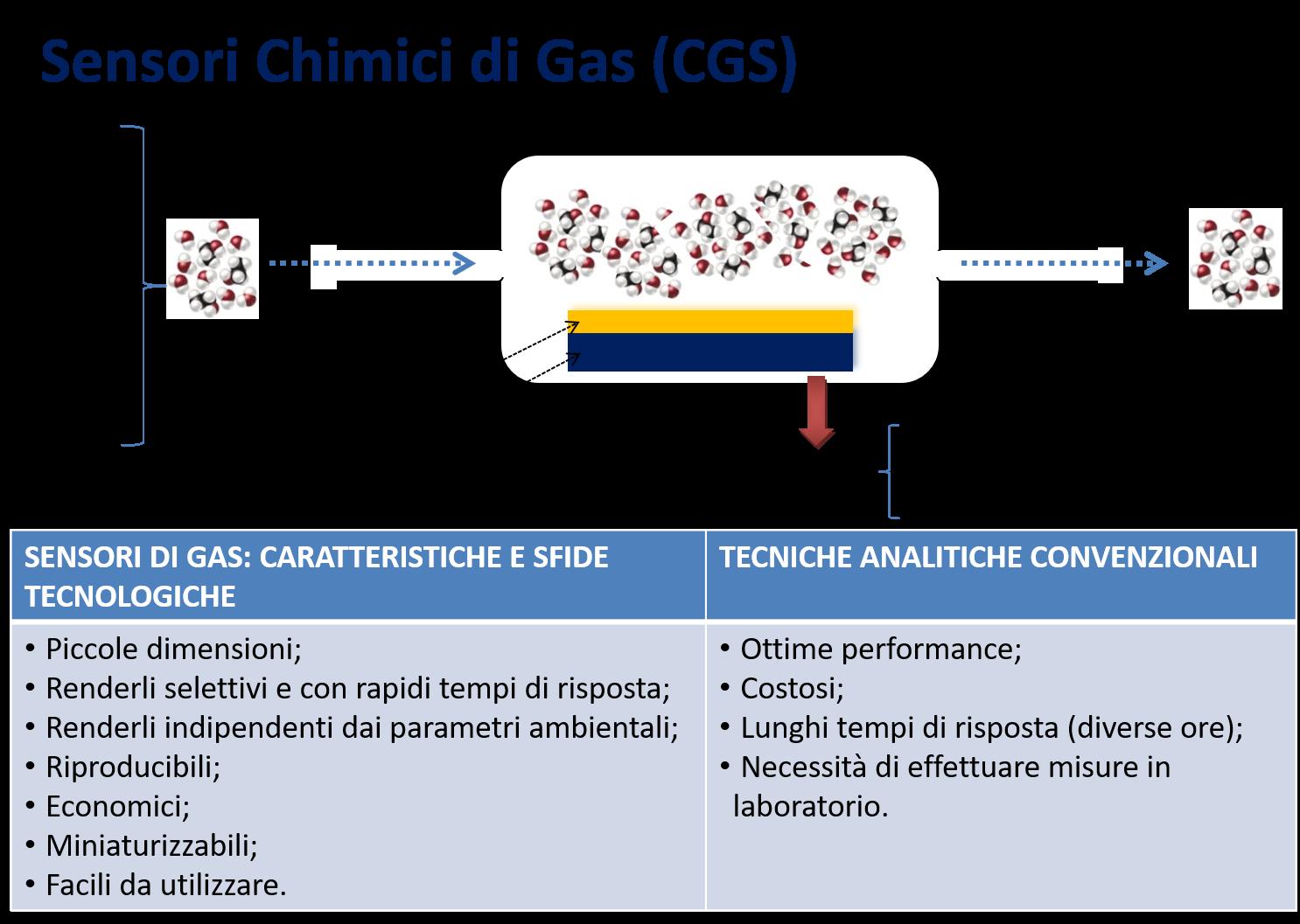 sensori chimici di gas
