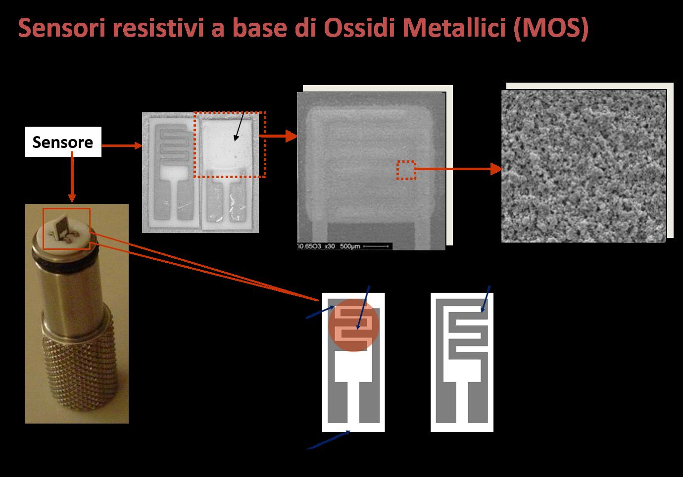 sensori resistivi