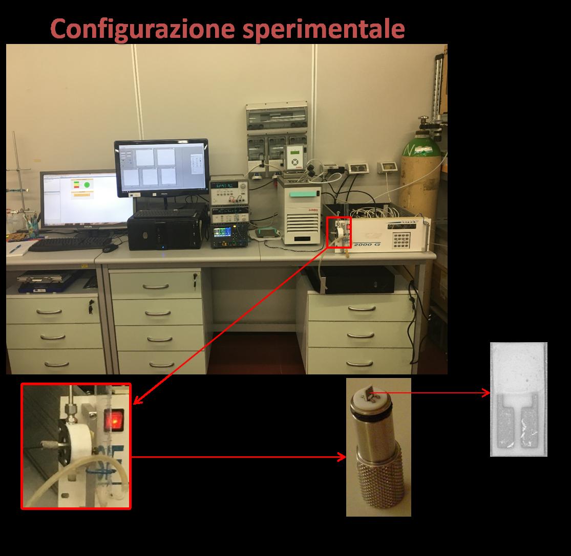 configurazione sperimentale
